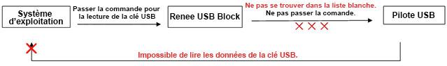 Bloquer le périphérique avec Renee USB Block