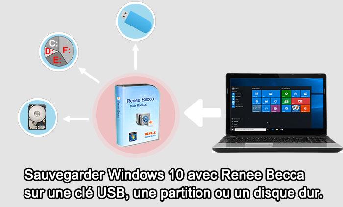 Créer une image disque Windows 10 avec Renee Becca