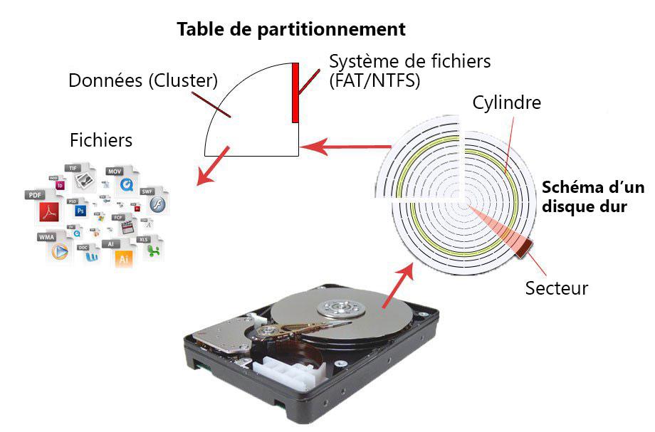 schéma de principe des éléments d'un disque dur