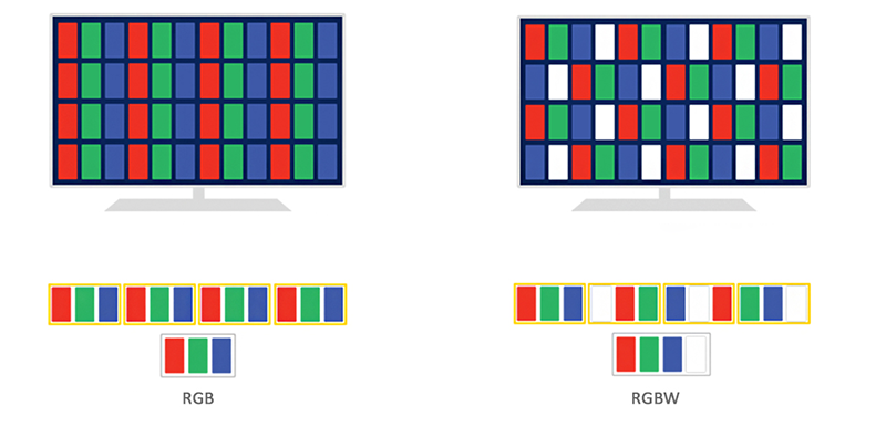 3 couleurs RGB / RGBW