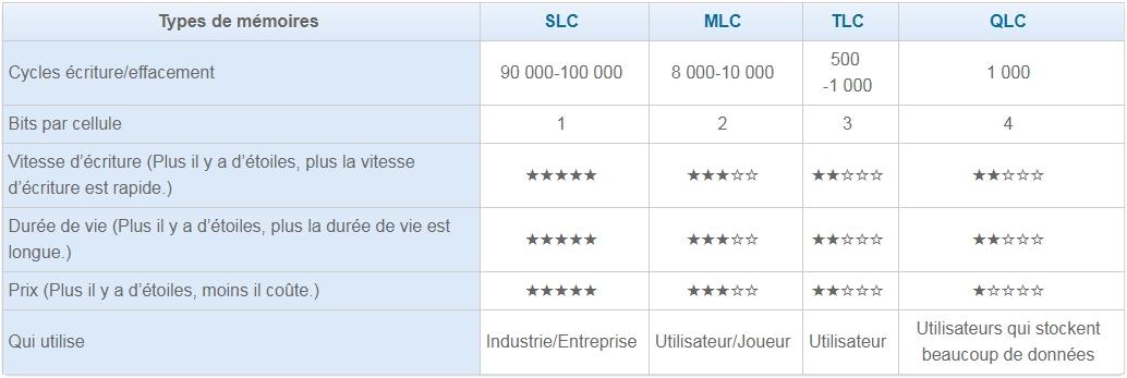 différences entre slc, mlc, tlc et qlc