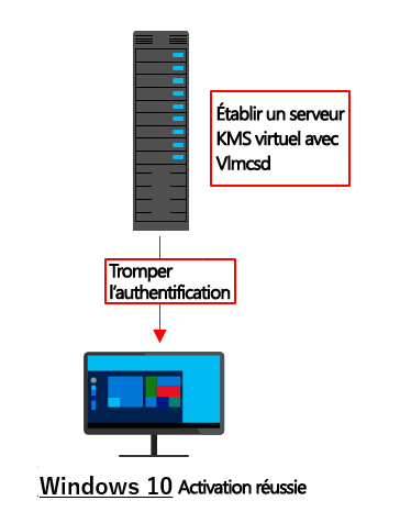activation de Windows 10 réussie