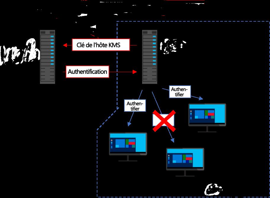 Activer Windows 10 avec le serveur KMS