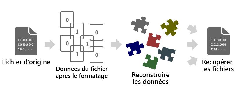 principe de récupération après le formatage