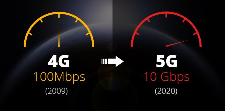 la vitesse de la 5G est plus rapide que celle de la 4G