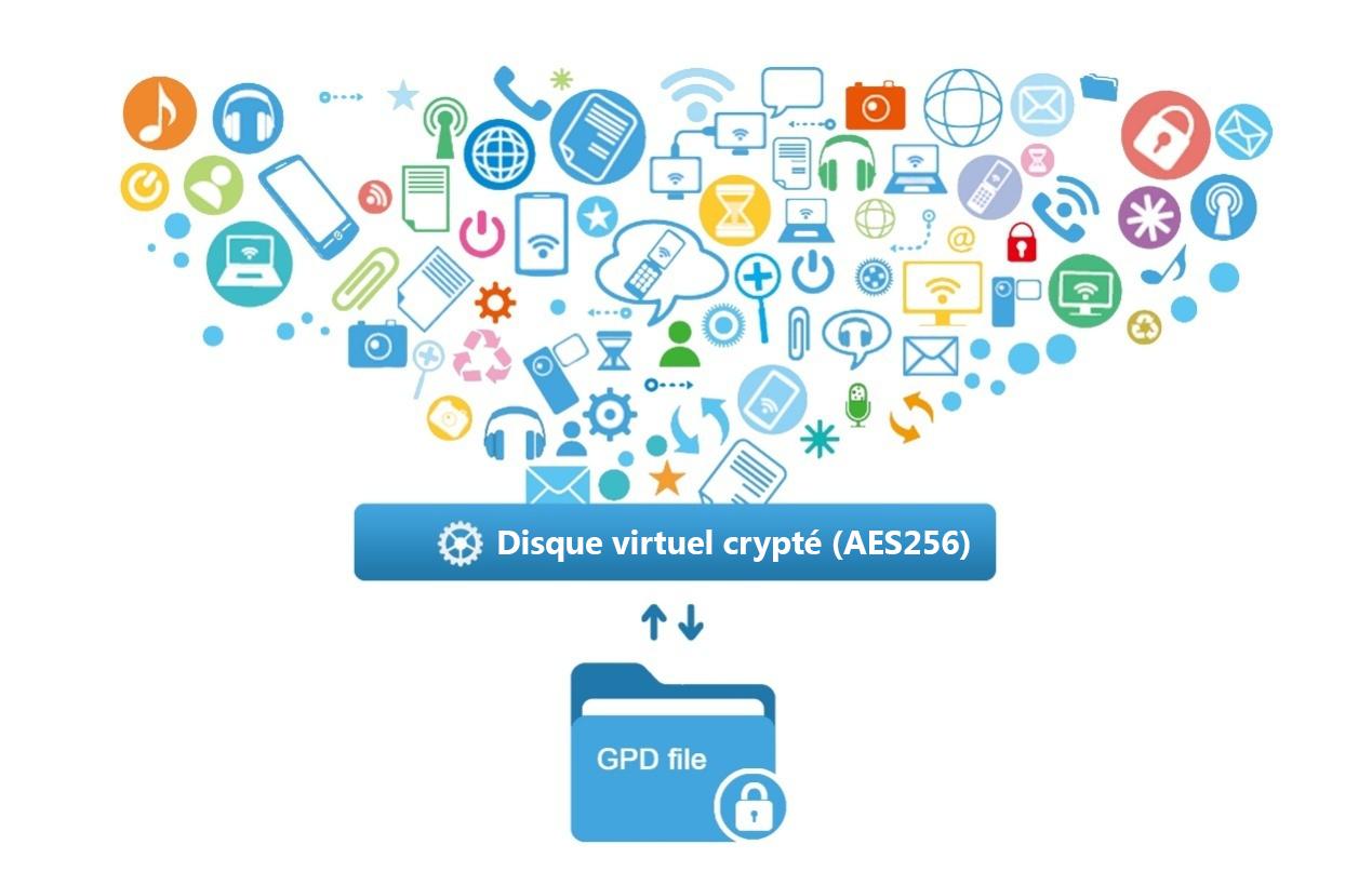 crypter un fichier dans un disque virtuel