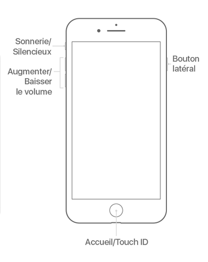 boutons sur iPhone 7