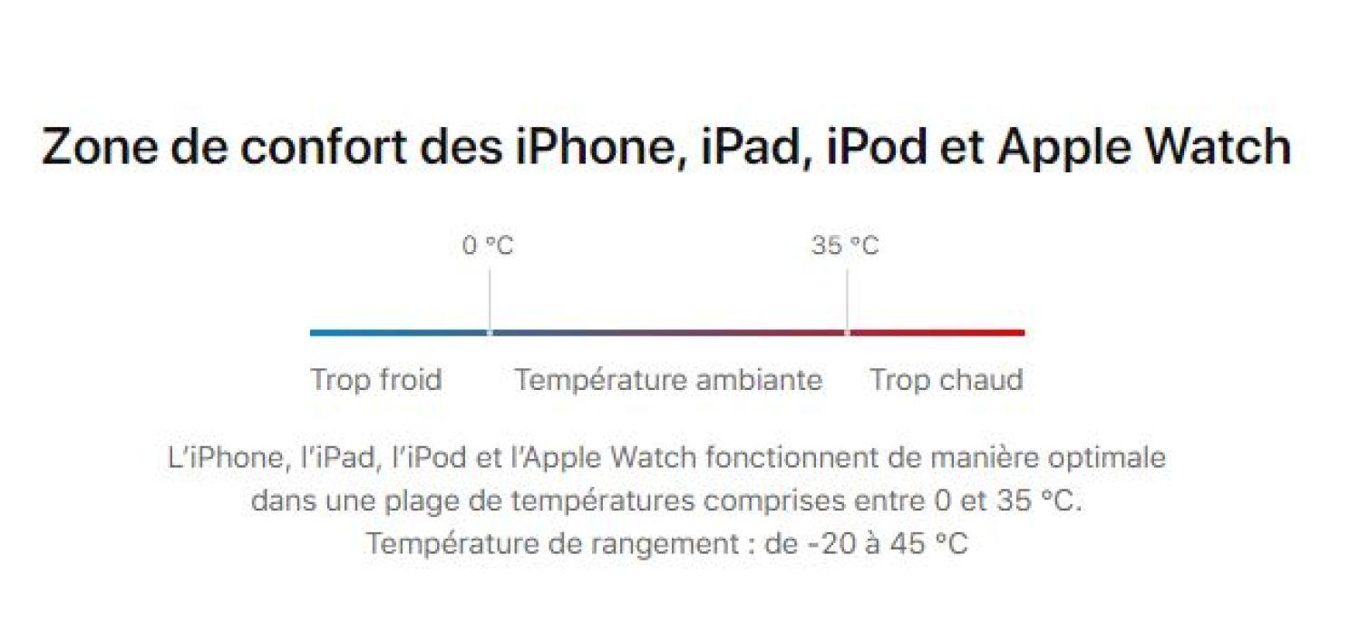 zone de confort pour iPhone, iPad et iPod